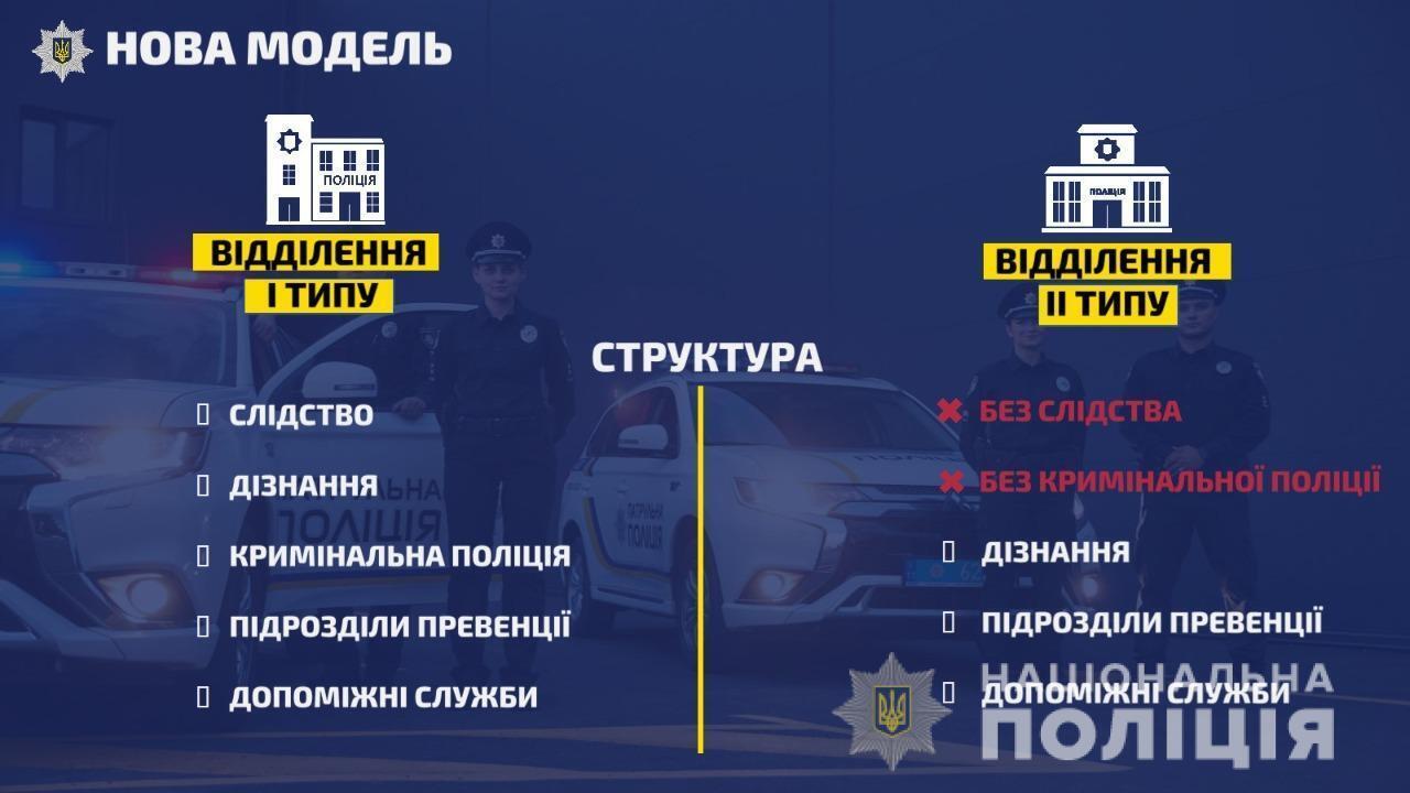 Отделения полиции будут разделены на два типа
