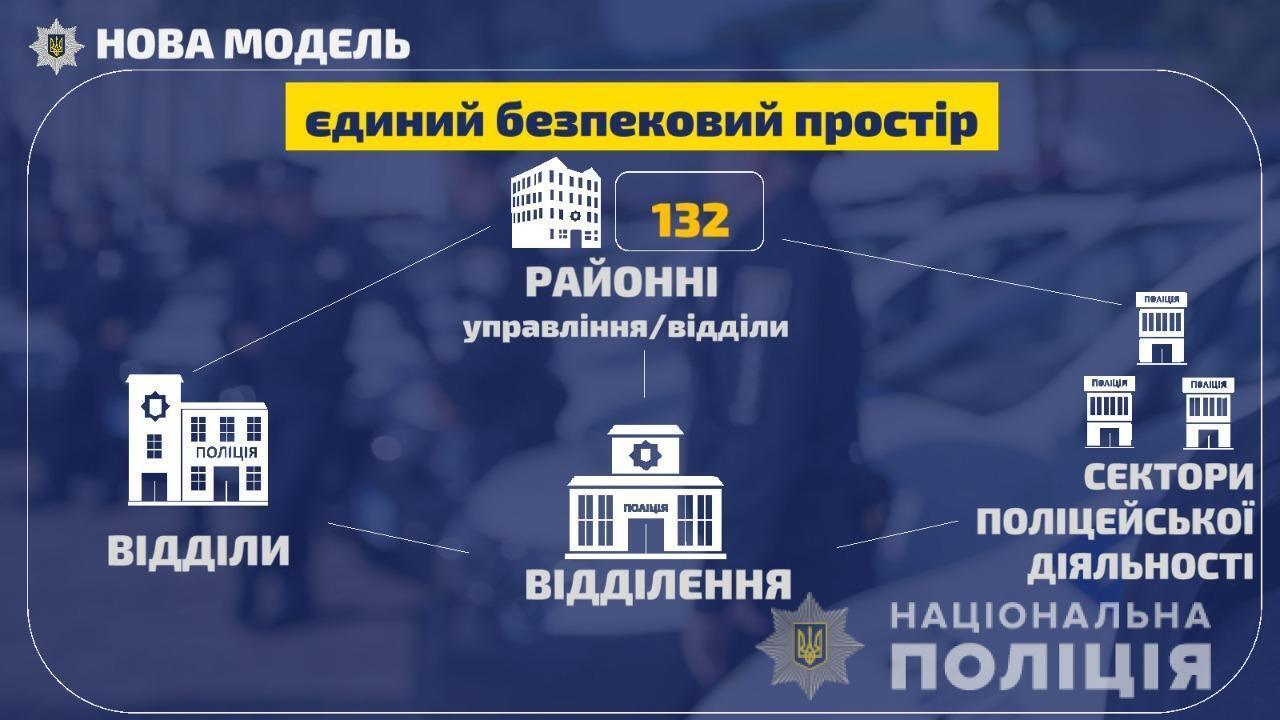 В Украине создали отделы, отделения и сектора полицейской деятельности