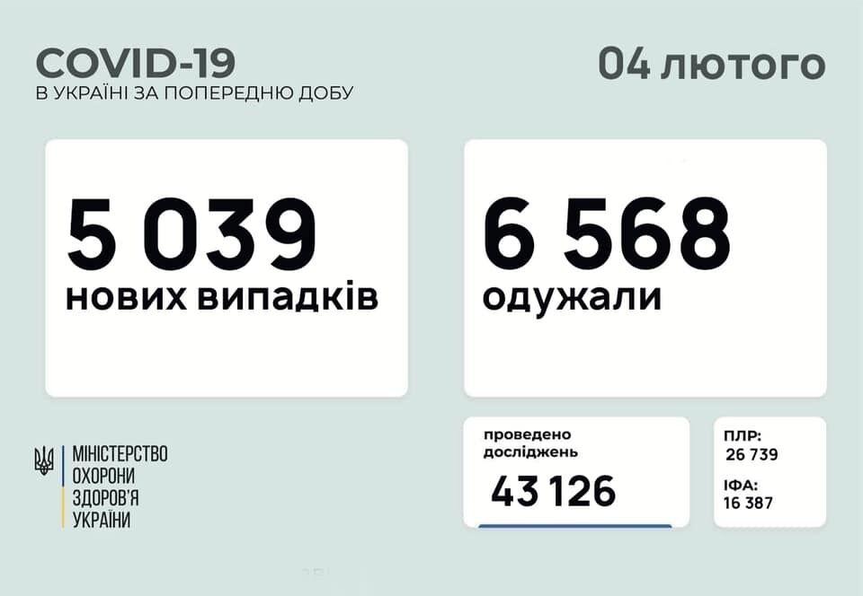 За сутки заразились более 5 тысяч украинцев.