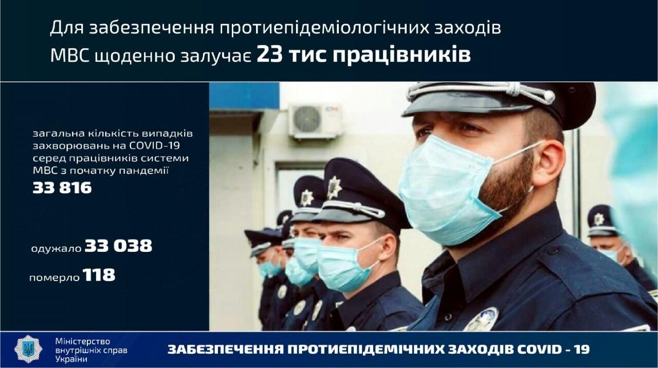 МВД смогло выйти на новый уровень, несмотря на пандемию: итоги 2020 года и планы на будущее