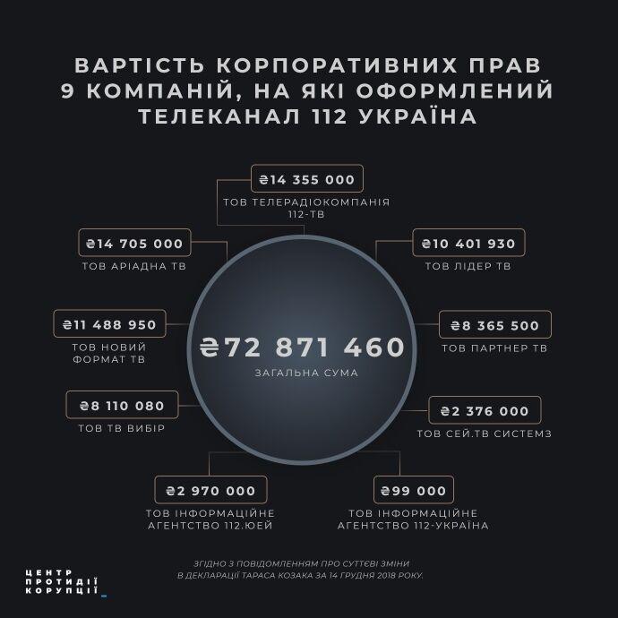 """Стоимость корпоративных прав фирм, на которые оформлен телеканал """"112 Украина"""""""