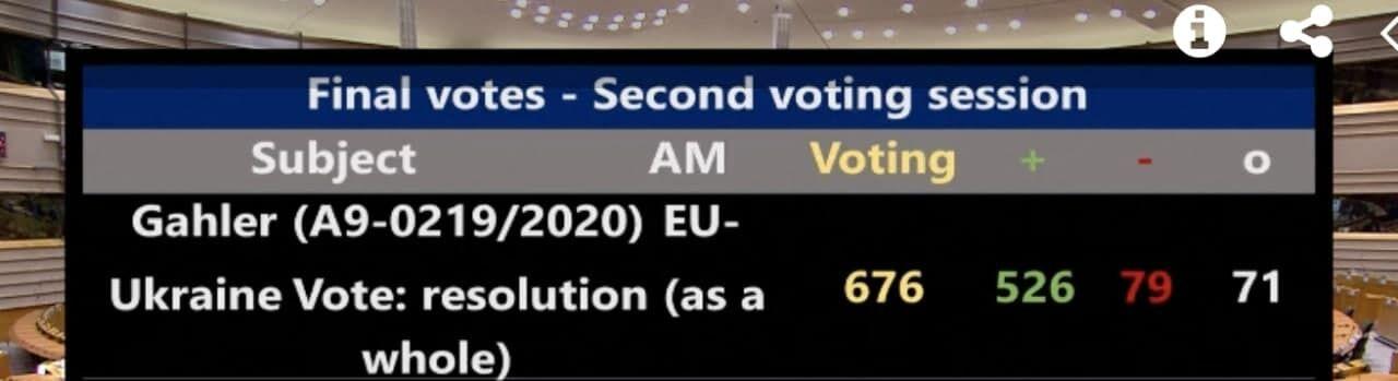 Результати голосування щодо України в ЄП
