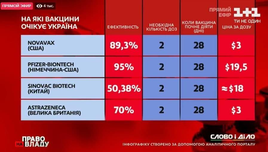 Які вакцини очікуються в Україні.