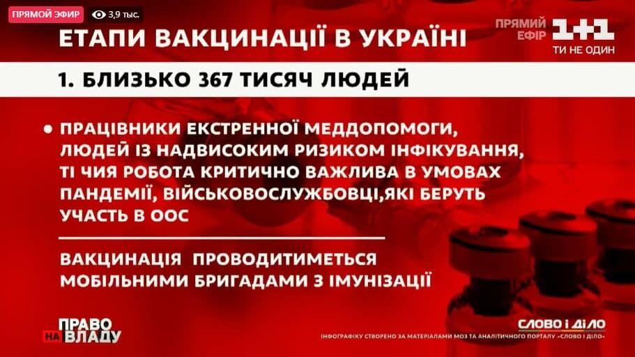 Етапи вакцинації в Україні.