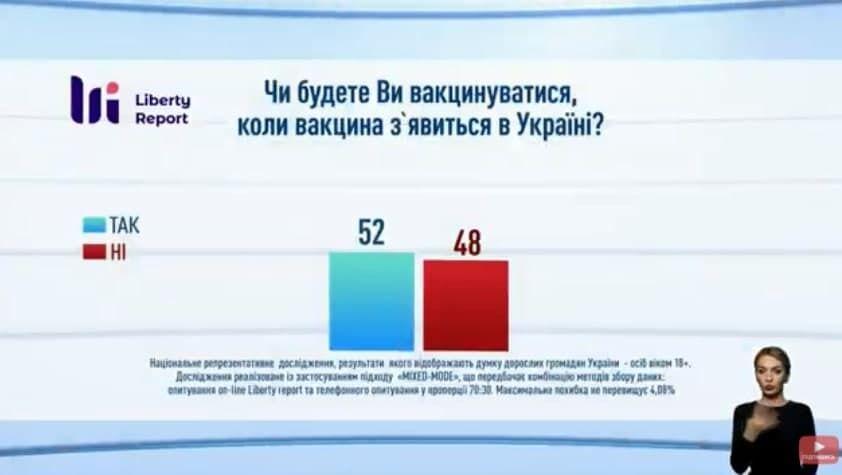 Больше половины украинцев хотят вакцинироваться.