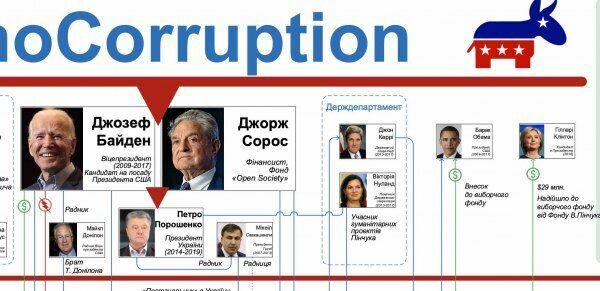 """Схема під заголовком """"DemoCorruption"""" з портретами не тільки Джозефа Байдена і Петра Порошенка, а й Барака Обами, Гілларі Клінтон тощо"""