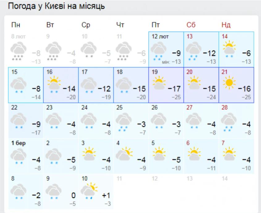 Погода у Києві на місяць