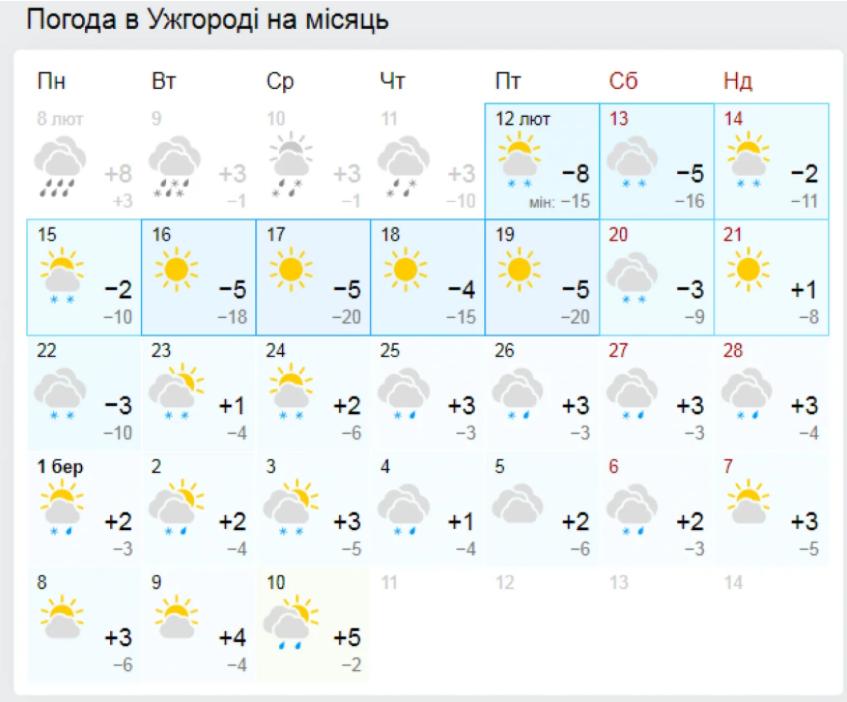 Погода в Ужгороді на місяць