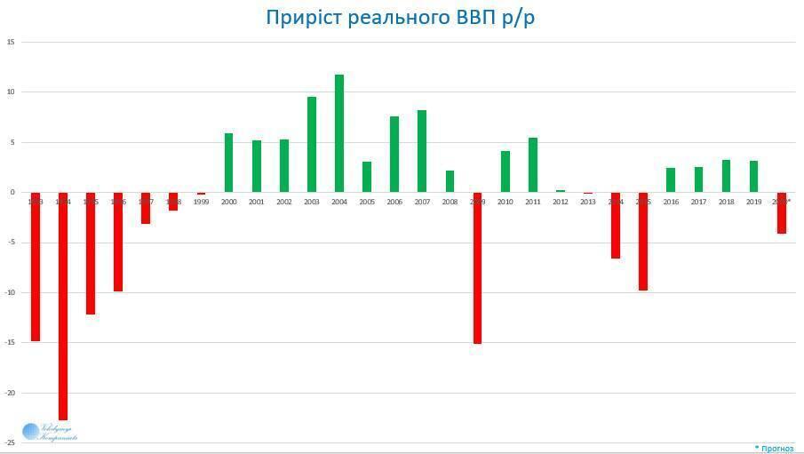 Как снизился ВВП Украины в 2020-м: озвучена цифра