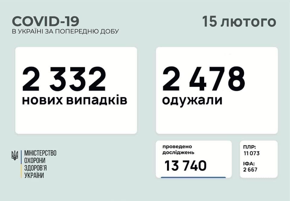 Данные по коронавирусу в Украине на утро 15 февраля