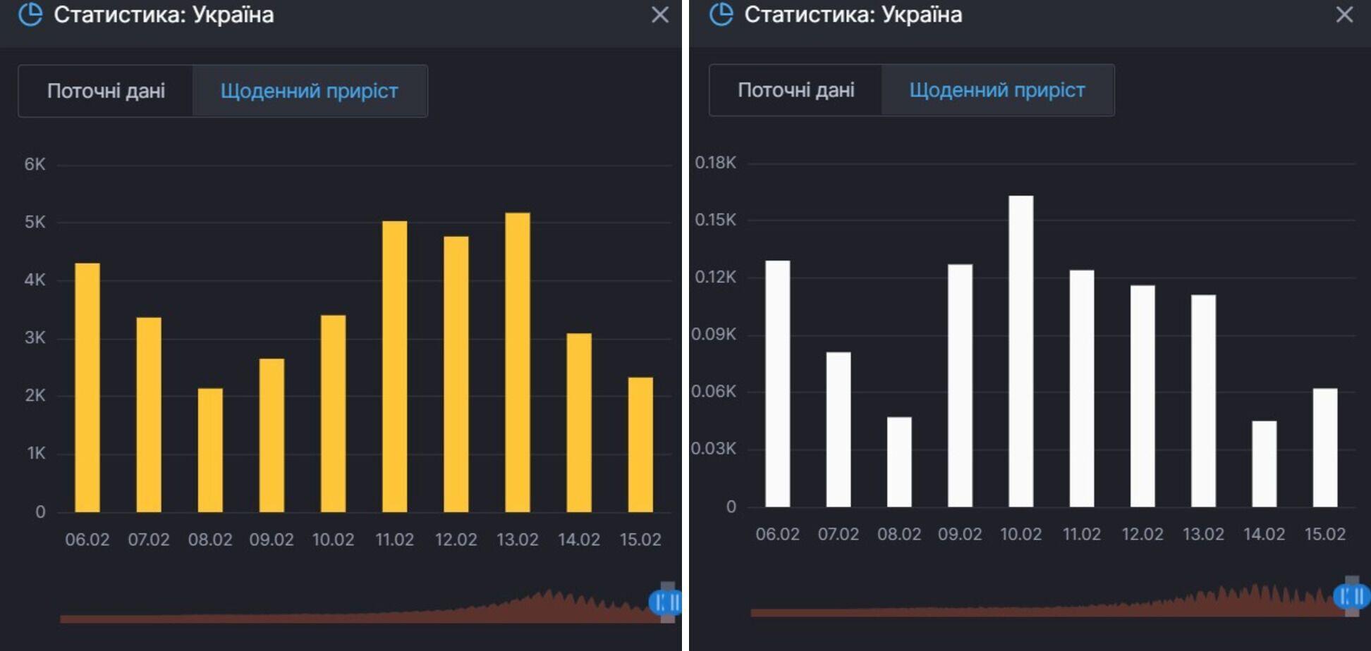 Прирост заражений COVID-19 и смертей от него в Украине