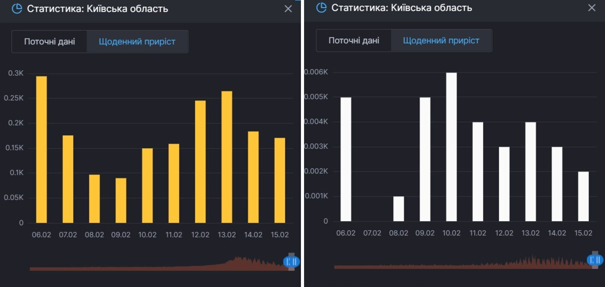 Прирост заражений COVID-19 и смертей от него в Киевской области