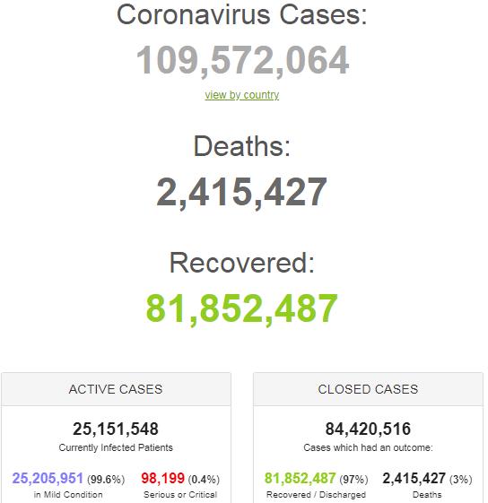 Статистика коронавірусу на 15 лютого