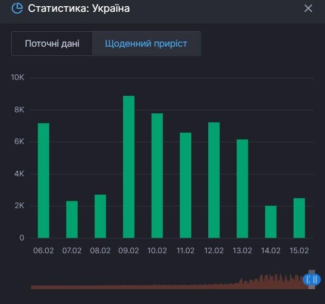 Прирост выздоровлений от COVID-19 в Украине