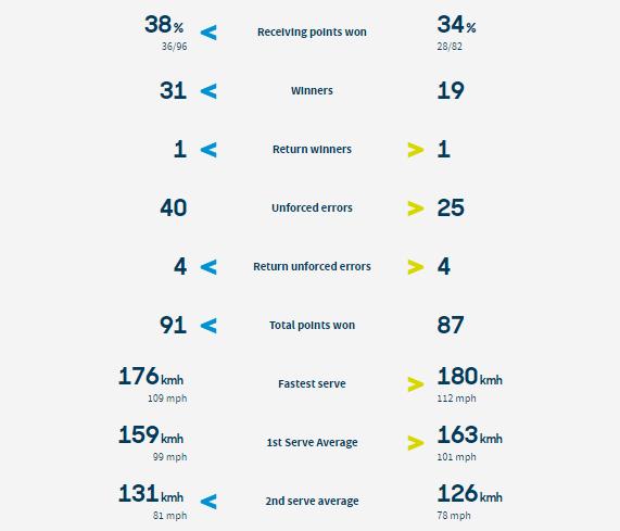 Пегула - Свитолина статистика очков