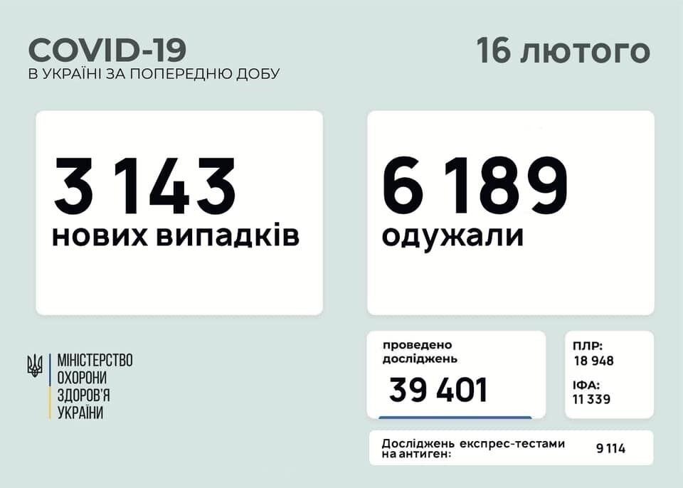 Коронавірус в Україні за добу 15 лютого