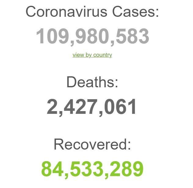 Статистика коронавірусу в світі.