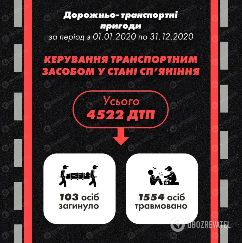 Количество ДТП в Украине в 2020 году.
