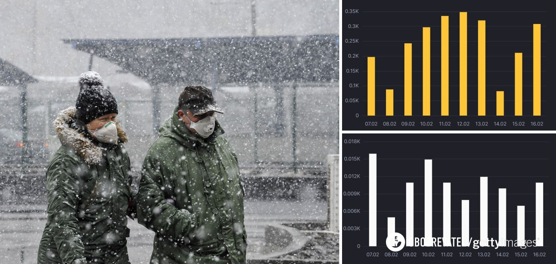 Прирост новых случаев коронавируса и смертей от него в Киеве за последние дни