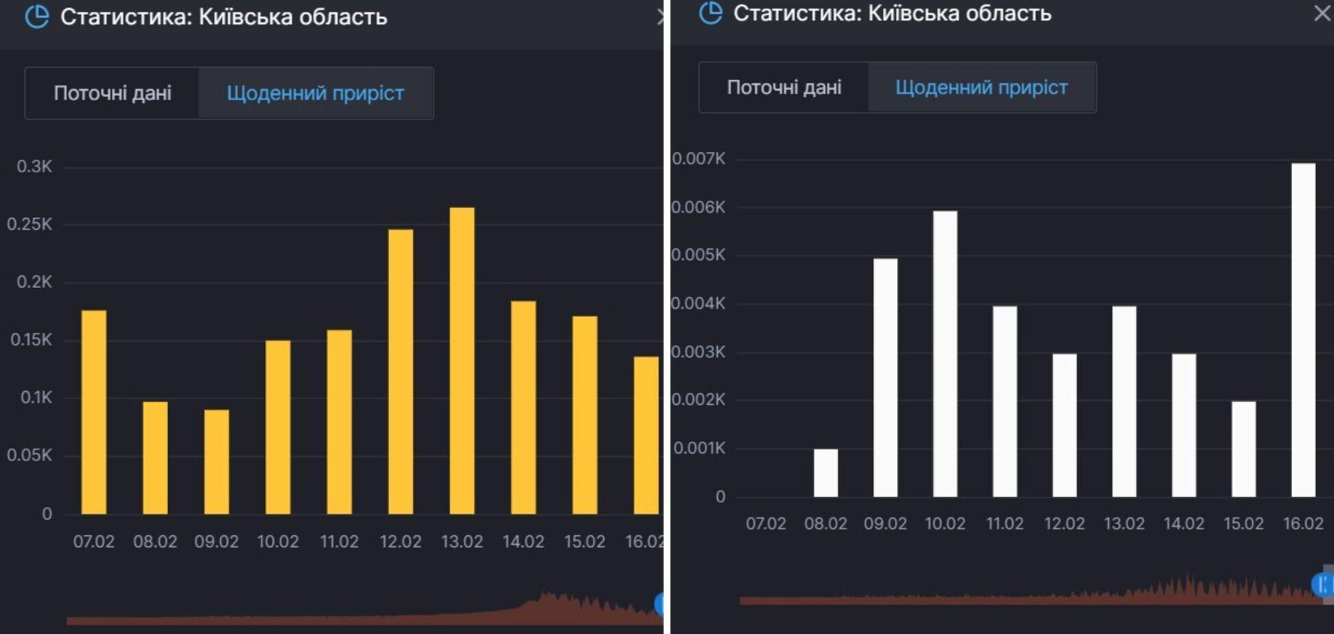 Прирост новых случаев коронавируса и смертей от него в Киевской области