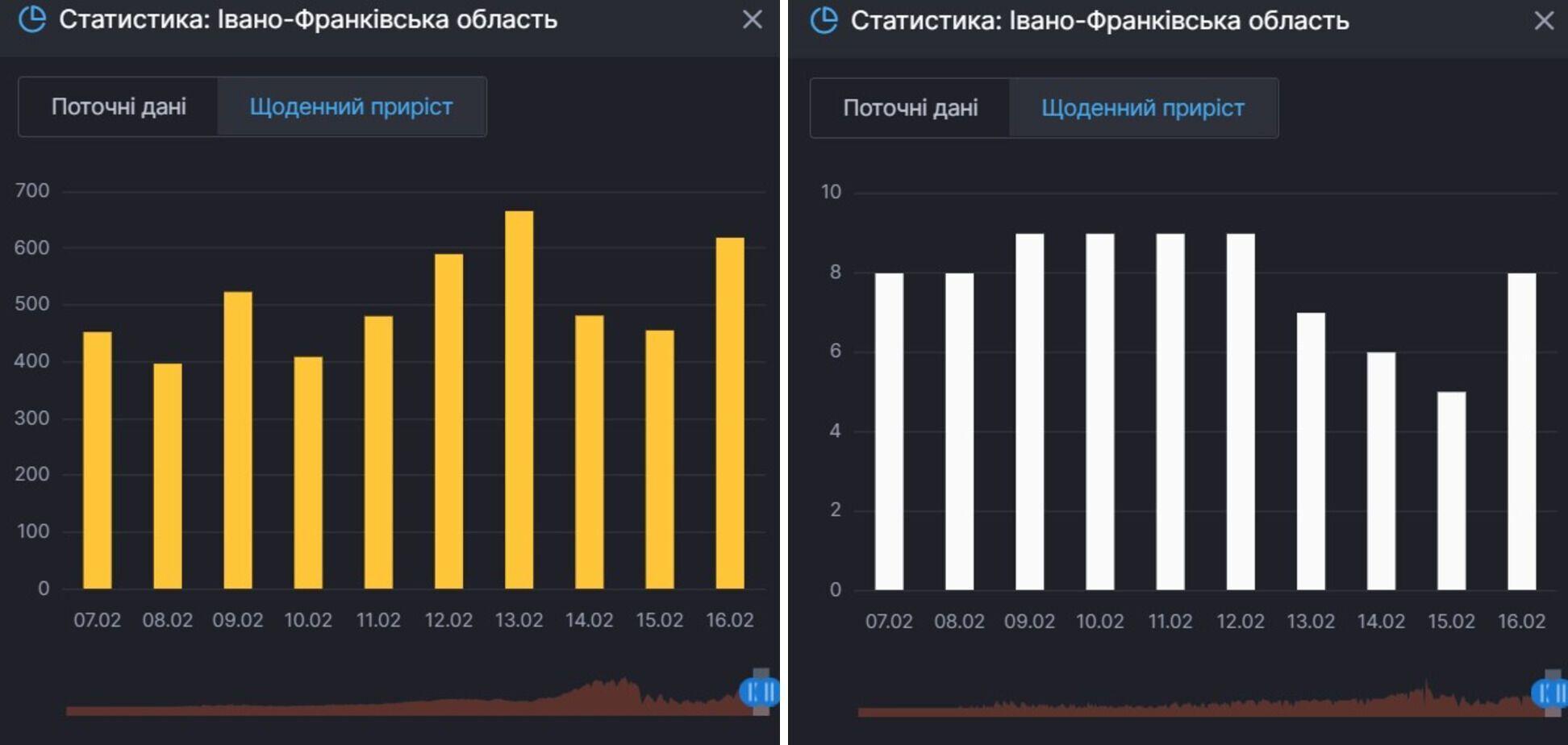 Приріст нових заражень COVID-19 і смертей від нього в Івано-Франківській області