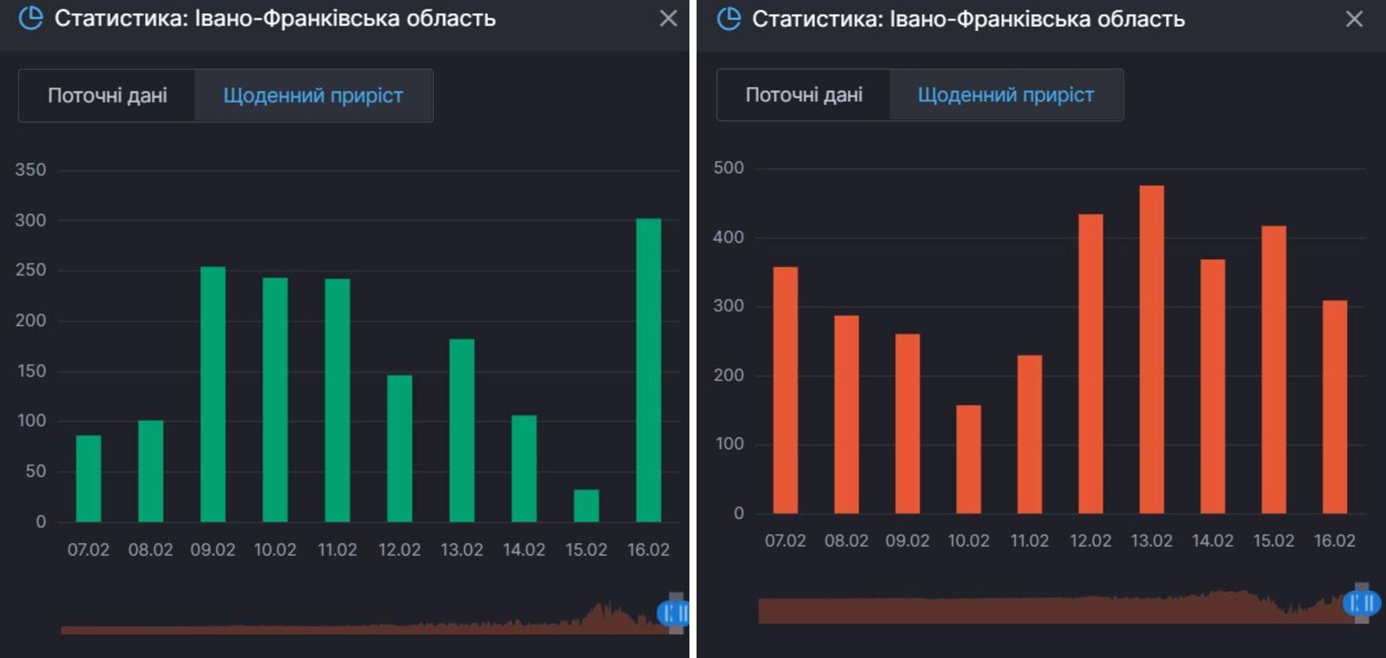Приріст одужань від COVID-19 і тих, хто продовжує на нього хворіти в Івано-Франківській області