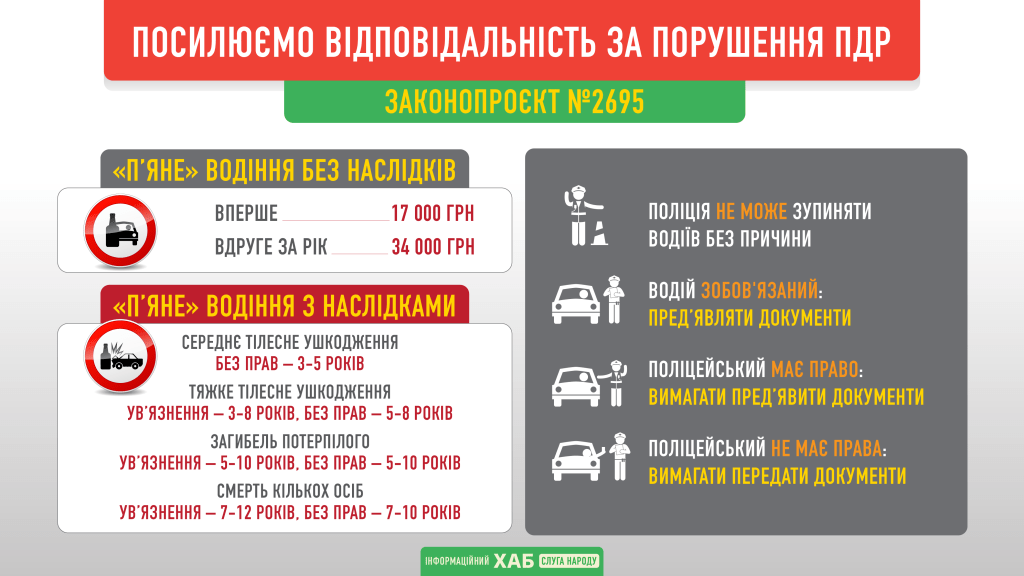В Україні посилили відповідальність за п'яне водіння