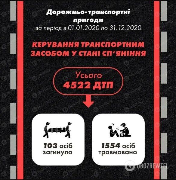 Статистика по ДТП в Украине за 2020 год.