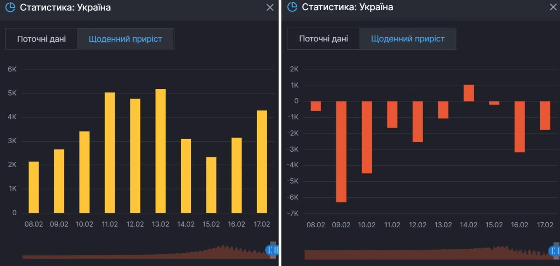 Прирост случаев коронавируса в Украине и данные по количеству человек, которые продолжают болеть