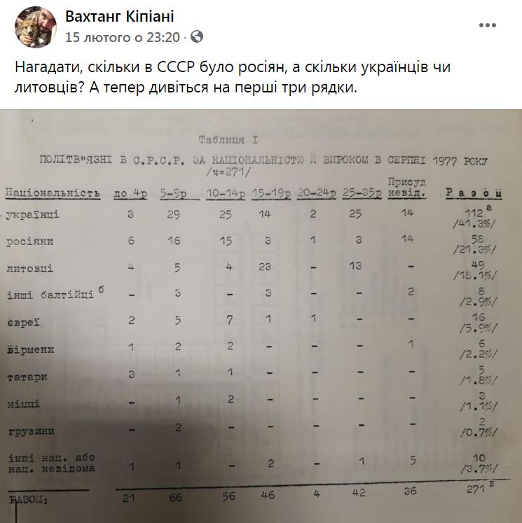Статистика в отношении осужденных политзаключенных в СССР в августе 1977 года.