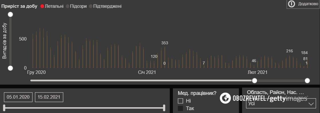 Дані щодо захворюваності й смертності від коронавірусу в Україні, зокрема, серед медиків