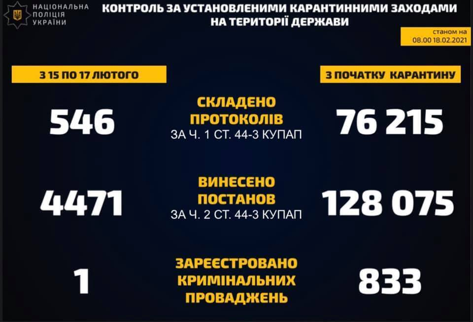 Количество штрафов за нарушение карантина в Украине