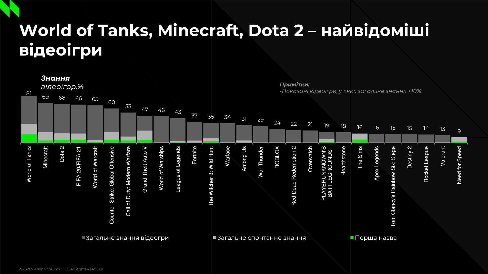 World of Tanks стала найпопулярнішою грою в Україні