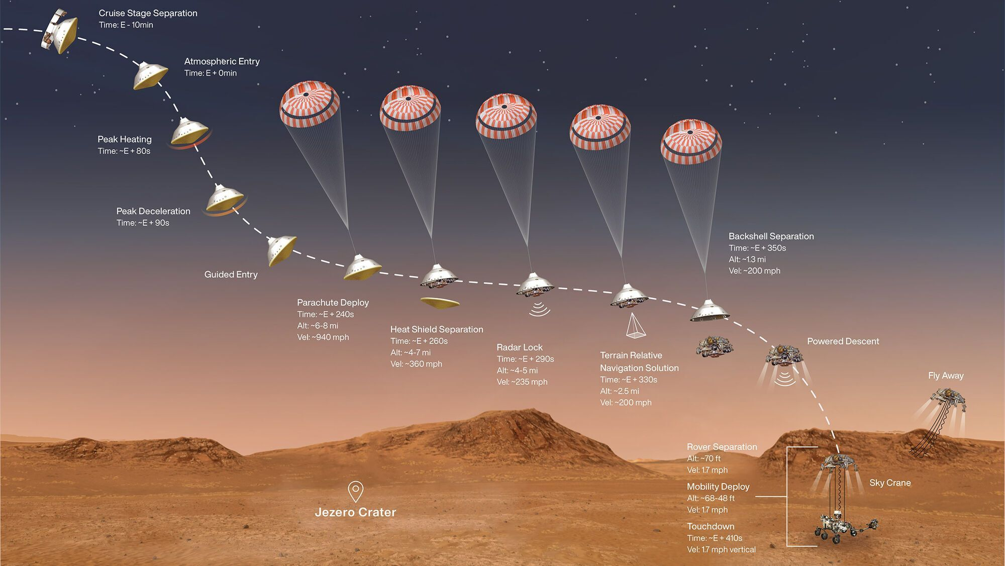 Схема приземления марсохода