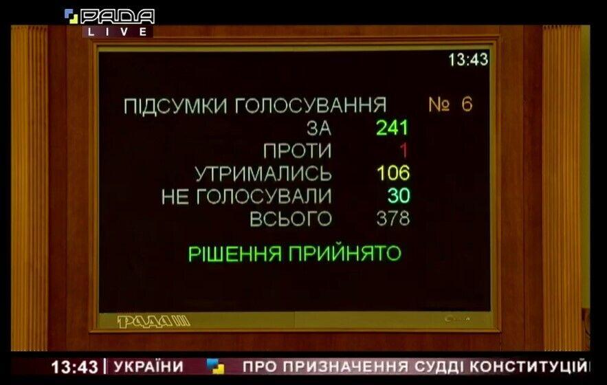 Результаты голосования за кандидатуру Виктора Кичуна