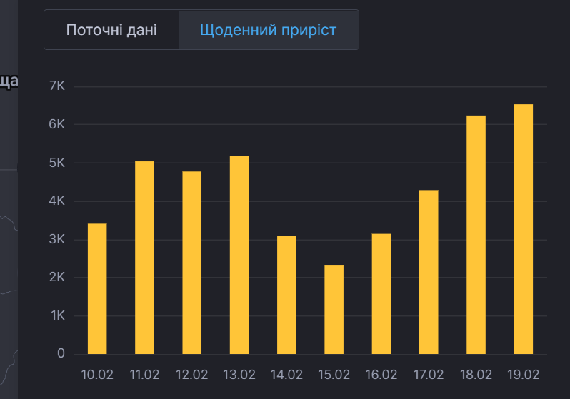 Щоденна динаміка коронавірусу в Україні
