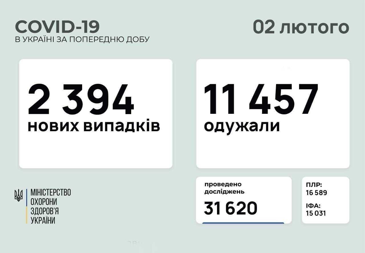 Пандемия коронавируса в Украине.