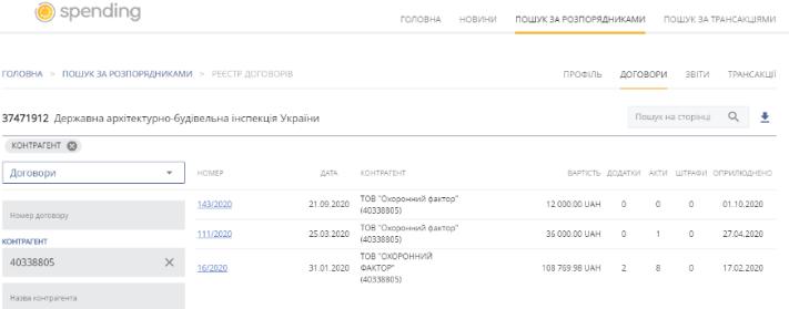 """Автомобиль Сергиенко был внесен в уставный капитал компании ООО """"Охранный фактор"""""""