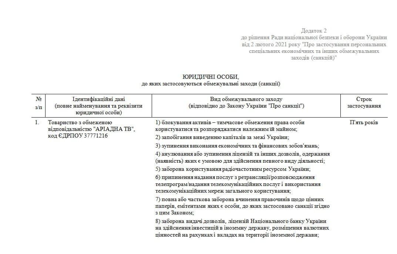 Список санкцій