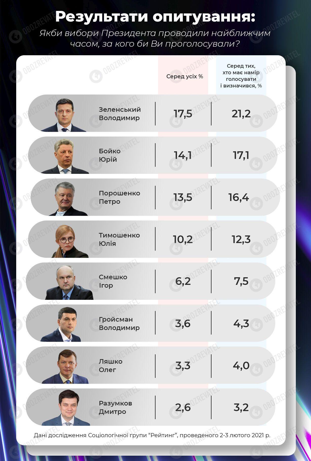 Президентський рейтинг політиків.