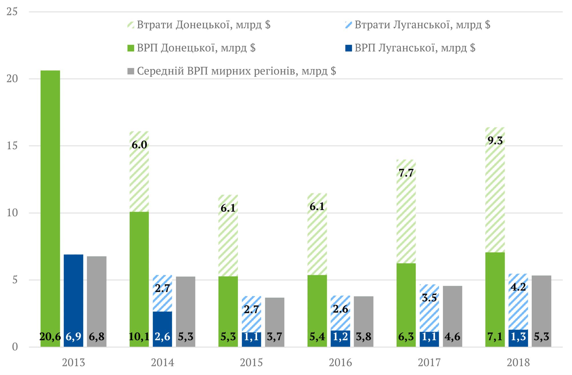 Україна втратила понад 50 млрд доларів через війну на Донбасі