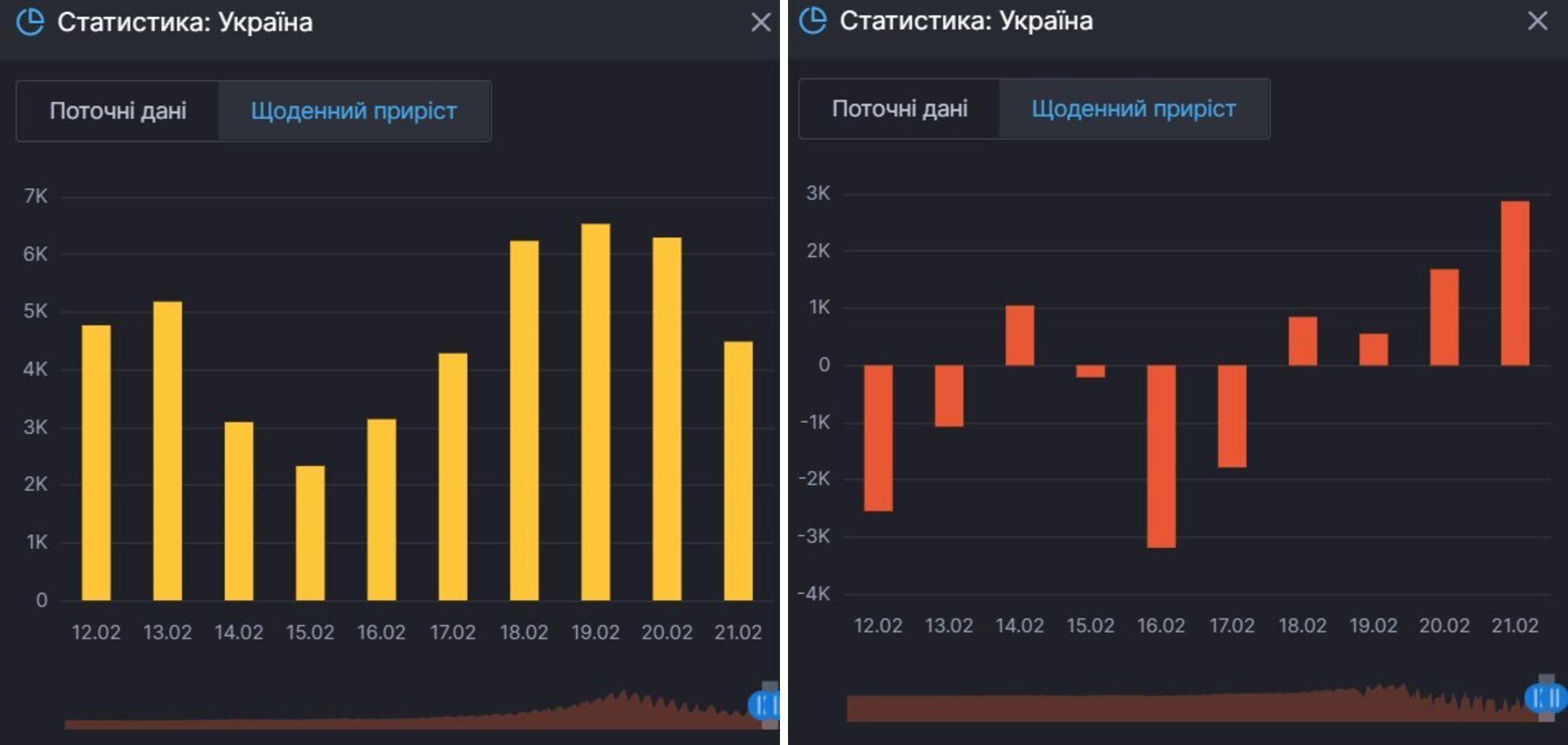 Приріст заражень COVID-19 і осіб, які продовжують хворіти на нього в Україні