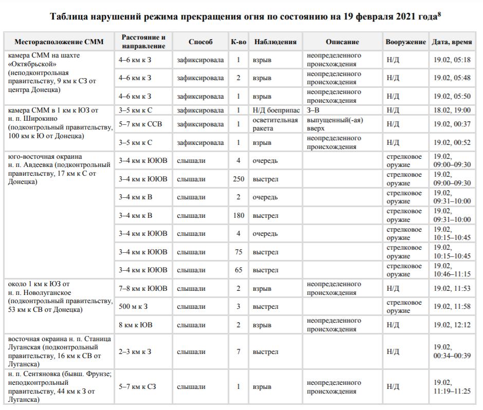 ОБСЄ зафіксувала вогневі провокації російських окупантів Донбасу.