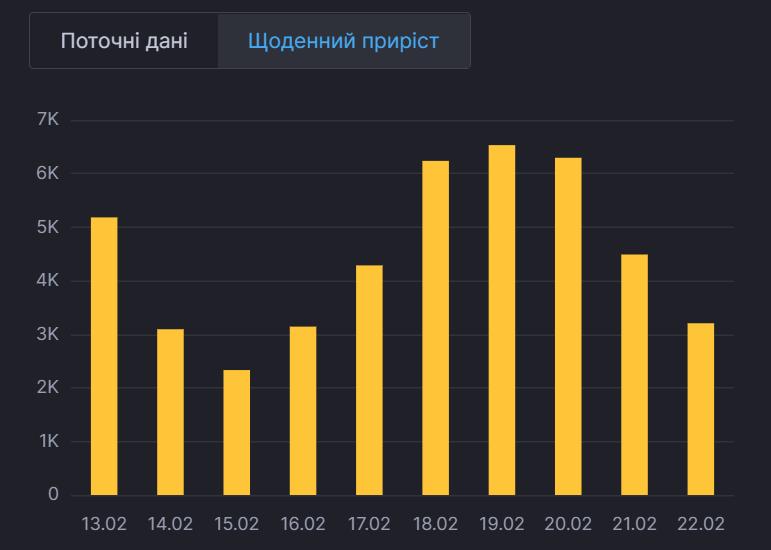 Ежедневная статистика заболеваемости в Украине.
