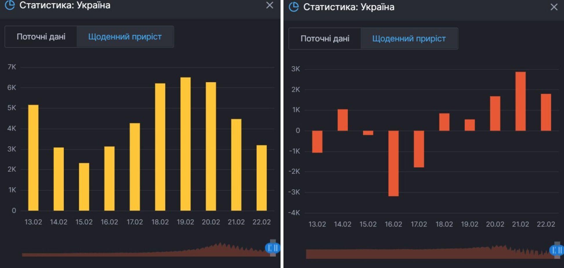Прирост новых случаев коронавируса в Украине и лиц, которые продолжают болеть