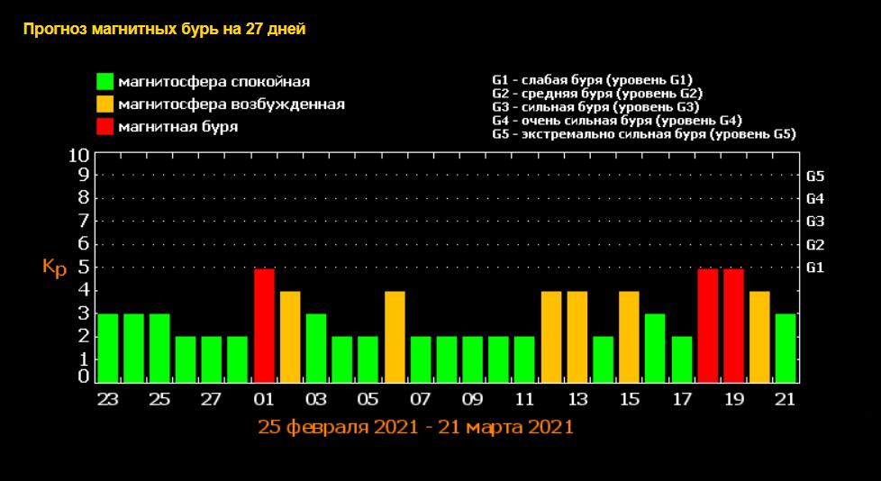 1 марта ожидается сильная магнитная буря