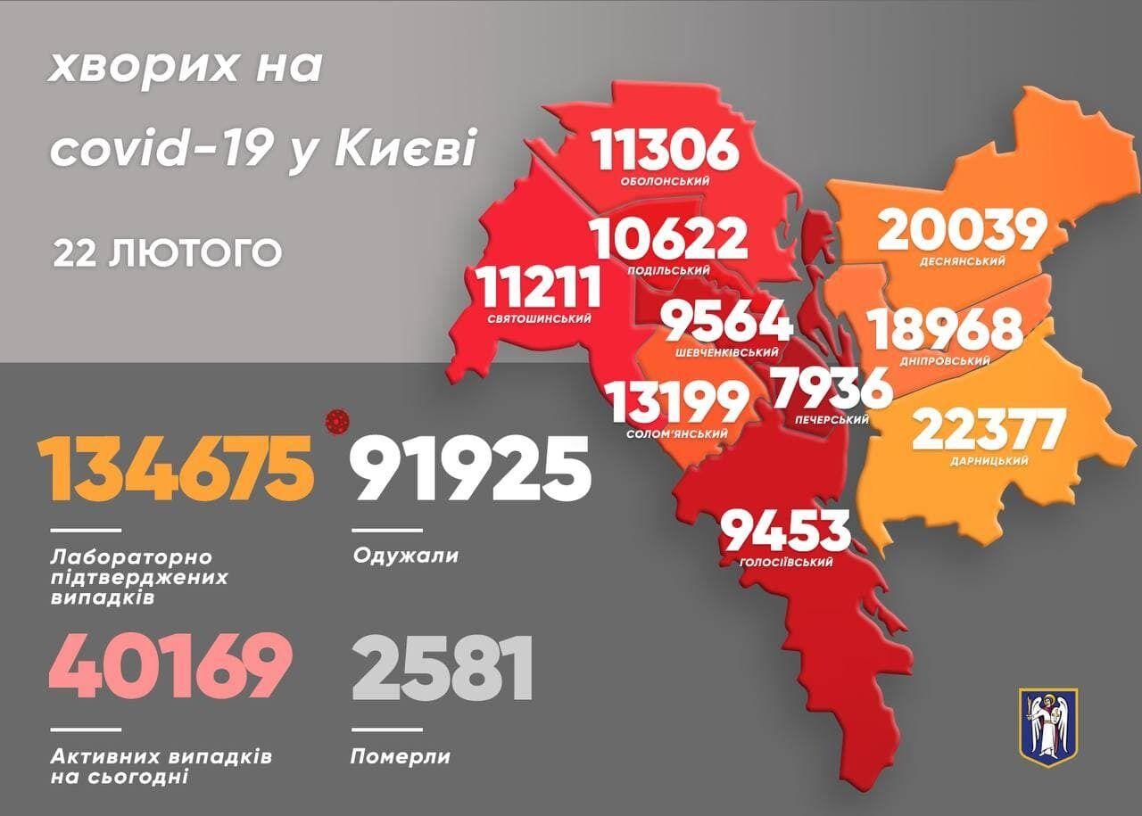 Коронавирус в районах Киева