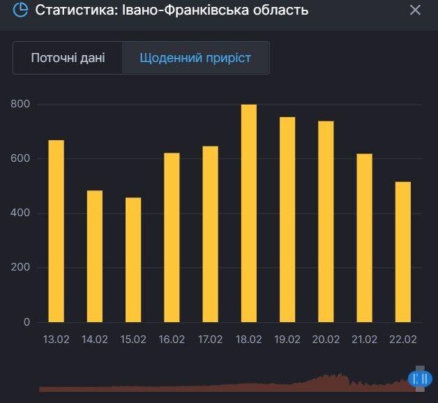 Приріст хворих на COVID-19 в Івано-Франківській області