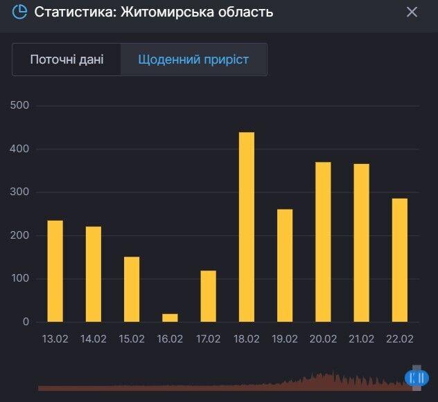 Прирост больных COVID-19 в Житомирской области
