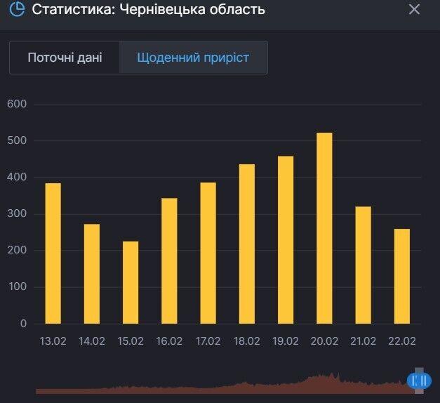 Прирост больных COVID-19 в Черновицкой области